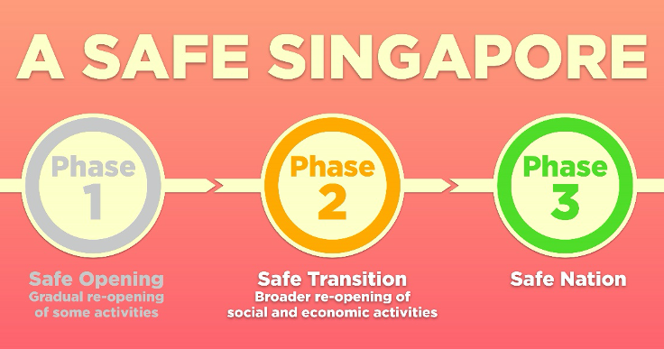 Face Mask Wearing in Singapore. Covid-19 in 2021, Vaccine, Phase 3 and beyond.